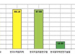 """[국감] """"기상청 유관기관 지진관측자료 수집율 69%"""""""