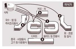 미식가와 일반인의 뷔페 이동동선 차이.jpg