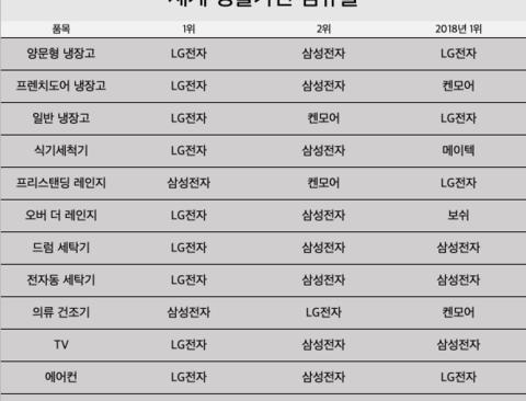 2019 세계 생활가전 점유율 .jpg