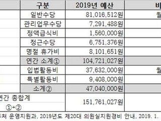 """특활비 폐지→세비 30% 삭감...이정미 """"국회 세비개혁 이뤄져야"""""""