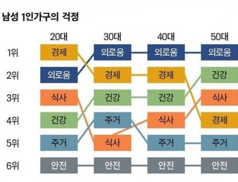 남녀 1인가구 나이대별 걱정 .JPG