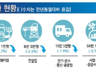 두달 연속 취업자 30만명↑…15세 이상 고용률 67% '역대최고'