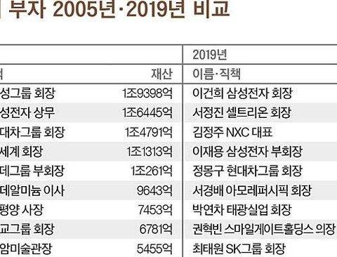 한국 50대 부자 2005년 2019년 비교 .jpg
