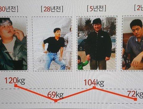 [스압주의] 고지방 vs 고탄수화물 몸무게 변화 테스트.jpg