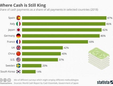 국가별 현금 사용 비율 .jpg