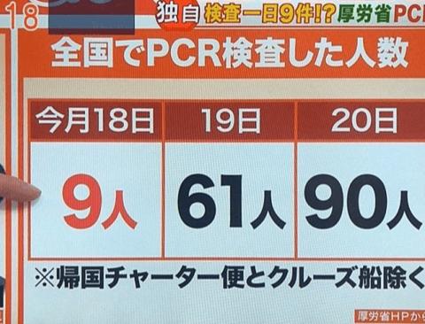 한국과 일본의 코로나 검사자 수