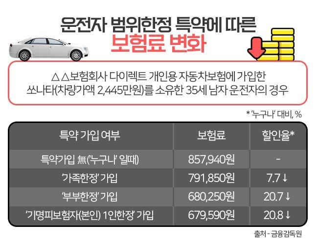 운전자범위한정특약에따른보험료변화